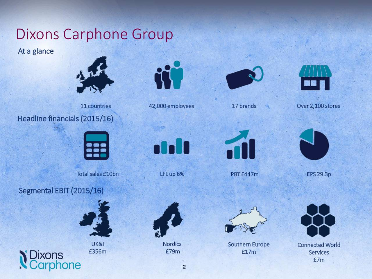 At a glance 11 countries 42,000employees 17 brands Over2,100stores Headline financials (2015/16) Totalsales10bn LFLup6% PBT447m EPS29.3p Segmental EBIT(2015/16) UK&I Nordics SouthernEurope ConnectedWorld 356m 79m 17m Services 2 7m