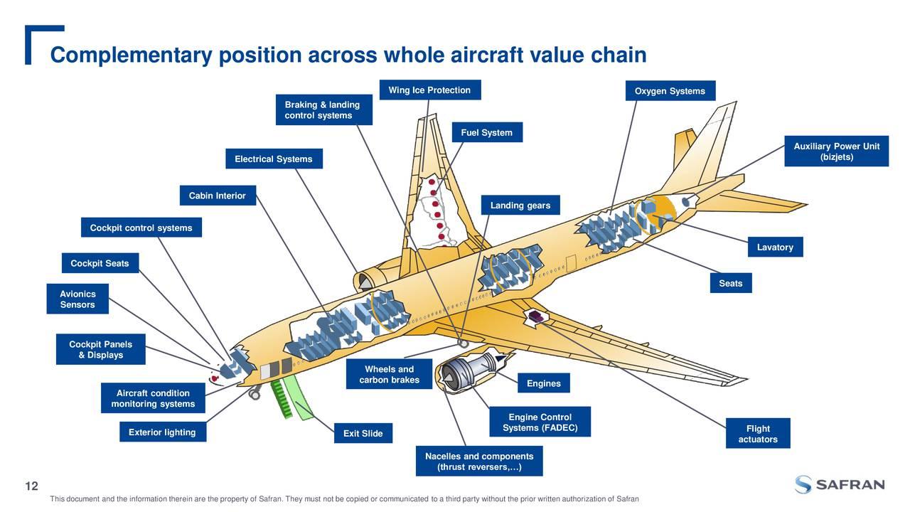 Zodiac Aerospace Zodff Announces Acquisition By Safran Safry Zodiac Aerospace Otcmkts