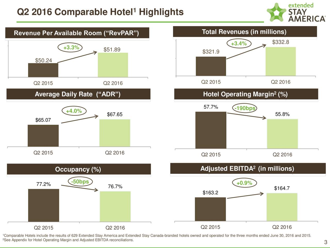 Q2 2016 Comparable Hotel Highlights Total Revenues (in millions) Revenue Per Available Room (RevPAR) $332.8 +3.3% +3.4% $51.89 $321.9 $50.24 Q2 2015 Q2 2016 Q2 2015 Q2 2016 Average Daily Rate (ADR) Hotel Operating Margin (%)2 +4.0% 57.7% -190bps $67.65 55.8% $65.07 Q2 2015 Q2 2016 Q2 2015 Q2 2016 Occupancy (%) Adjusted EBITDA (in millions) 77.2% -50bps +0.9% 76.7% $164.7 $163.2 Q2 2015 Q2 2016 Q2 2015 Q2 2016 2omparable Hotels include the results of 629 Extended Stay America and Extended Stay Canada-branded hotels owned and operated for the three months ended June 30, 2016 and 2015. See Appendix for Hotel Operating Margin and Adjusted EBITDA reconciliations. 3