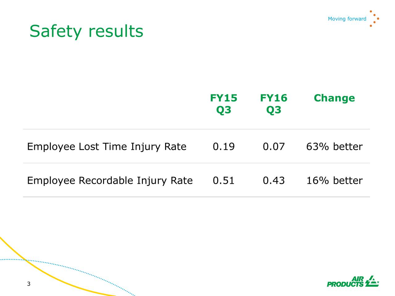 Safety results FY15 FY16 Change Q3 Q3 Employee Lost Time Injury Rate 0.19 0.07 63% better Employee Recordable Injury Rate 0.51 0.43 16% better 3
