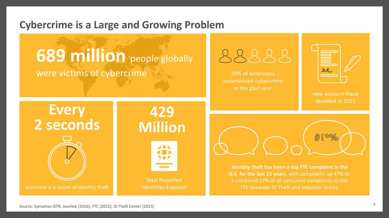 689 million people globally were victims of cybercrime experienced cybercrime in the past year new account fraud doubled in 2015 Every 429 2 seconds Million Identity theft has beena top FTC complaintin the U.S. for the last 15 years, with complaints up 47% to Total Reported a combined 27% of all consumer complaints to the someone is a victim of identityIdentities Exposed FTC between ID Theft and Imposter Scams Source: SymantecISTR, Javeline (2016), FTC (2015), ID Theft Center (2015) 3