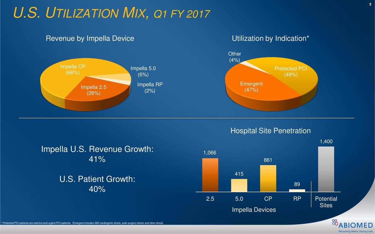 U.S. U TILIZATION M IX , Q1 FY 2017 Revenue by Impella Device Utilization by Indication* (4%)r Impella CP (66%) Impella 5.0 Protected PCI (6%) (49%) Impella RP Emergent Impella 2.5 (2%) (47%) (26%) Hospital Site Penetration 1,400 Impella U.S. Revenue Growth: 1,066 41% 861 415 U.S. Patient Growth: 89 40% 2.5 5.0 CP RP Potential Sites Impella Devices * Protected PCI patients are electiveand urgent PCI patients. Emergentincludes AMI cardiogenic shock, post-surgery shock and other shock.