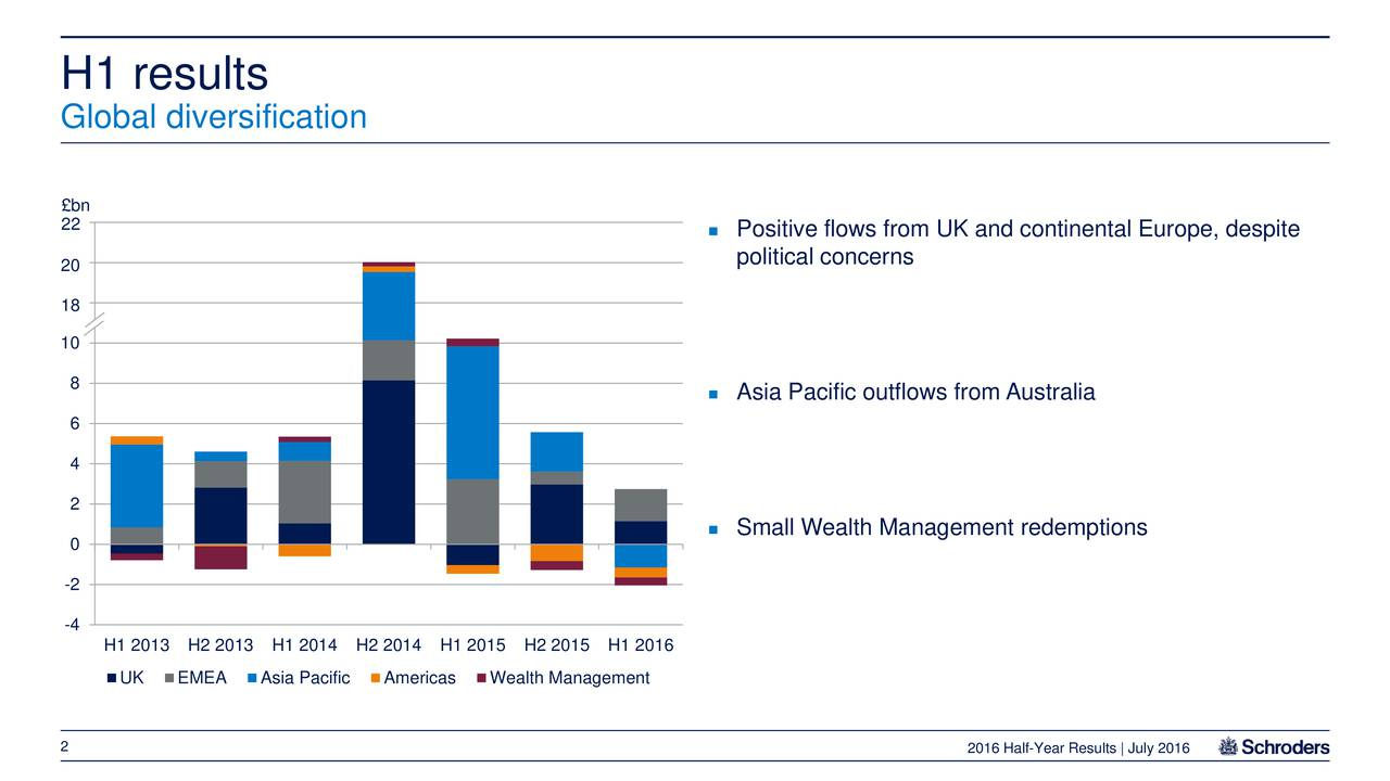 H1 results Global diversification bn 22 Positive flows from UK and continental Europe, despite 14 political concerns 20 18 10 8  Asia Pacific outflows from Australia 6 4 2 Small Wealth Management redemptions 0 -2 -4 H1 2013 H2 2013 H1 2014 H2 2014 H1 2015 H2 2015 H1 2016 UK EMEA Asia Pacific Americas Wealth Management 2 2016 Half-Year Results | July 2016