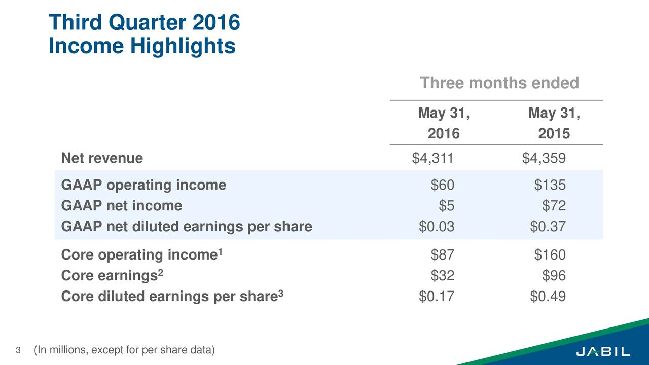 Income Highlights Three months ended May 31, May 31, 2016 2015 Net revenue $4,311 $4,359 GAAP operating income $60 $135 GAAP net income $5 $72 GAAP net diluted earnings per share $0.03 $0.37 Core operating income 1 $87 $160 2 Core earnings $32 $96 Core diluted earnings per share3 $0.17 $0.49 3 (In millions, except for per share data)