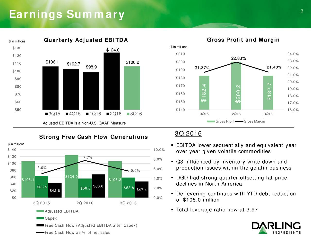 Earnings Summary Quarterly Adjusted EBITDA Gross Profit and Margin $ in millions $130 $ in millions $124.0 $120 $210 24.0% 22.83% $110 $106.1 $102.7 $106.2 $200 23.0% $98.9 21.37% 21.40% 22.0% $100 $190 21.0% $90 $180 20.0% $80 $170 19.0% $70 $160 18.0% 182.4 200.2 $182.7 $60 $150 $ $ 17.0% $50 $140 16.0% Q15 4Q15 1Q16 2Q16 3Q16 3Q15 2Q16 3Q16 Adjusted EBITDA is a Non-U.S. GAAP Measure Gross ProfitGross Margin Q 2016 Strong Free Cash Flow Generations $ in millions EBITDA lower sequentially and equivalent year $140 10.0% over year given volatile commodities $120 7.7% 8.0% $100  Q3 influenced by inventory write down and 5.0% production issues within the gelatin business $80 5.5% 6.0% $124.0 $60 $106.1 $106.2 4.0%  DGD had strong quarter offsetting fat price $40 declines in North America $63.5 $56.0 $68.0 $58.8 2.0% $20 $42.6 $47.4 De-levering continues with YTD debt reduction $0 0.0% of $105.0 million Q 2015 2Q 2016 3Q 2016 Adjusted EBITDA  Total leverage ratio now at 3.97 Capex Free Cash Flow (Adjusted EBITDA after Capex) Free Cash Flow as % of net sales