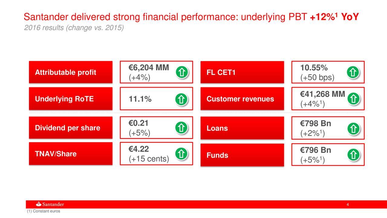 santander customer finance