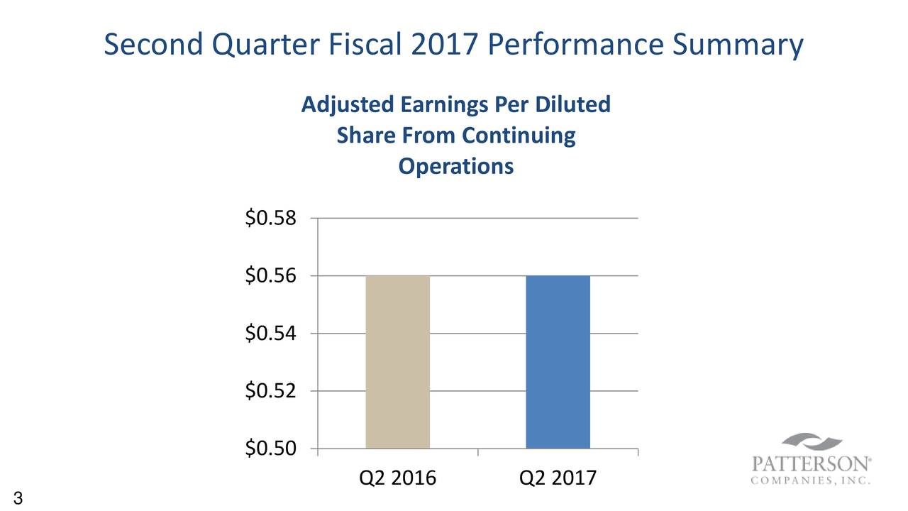 Adjusted Earnings Per Diluted Share From Continuing Operations $0.58 $0.56 $0.54 $0.52 $0.50 Q2 2016 Q2 2017
