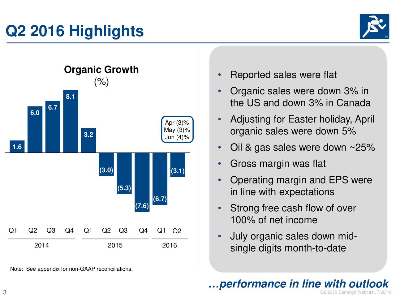 Organic Growth Reported sales were flat (%) Organic sales were down 3% in 8.1 6.7 the US and down 3% in Canada 6.0 Apr (3)%  Adjusting for Easter holiday, April 3.2 May (3)% organic sales were down 5% Jun (4)% 1.6  Oil & gas sales were down ~25% Gross margin was flat (3.0) (3.1) Operating margin and EPS were (5.3) in line with expectations (6.7) (7.6)  Strong free cash flow of over 100% of net income Q1 Q2 Q3 Q4 Q1 Q2 Q3 Q4 Q1 Q2 July organic sales down mid- 2014 2015 2016 single digits month-to-date Note: See appendix for non-GAAP reconciliations. performance in line with outlook