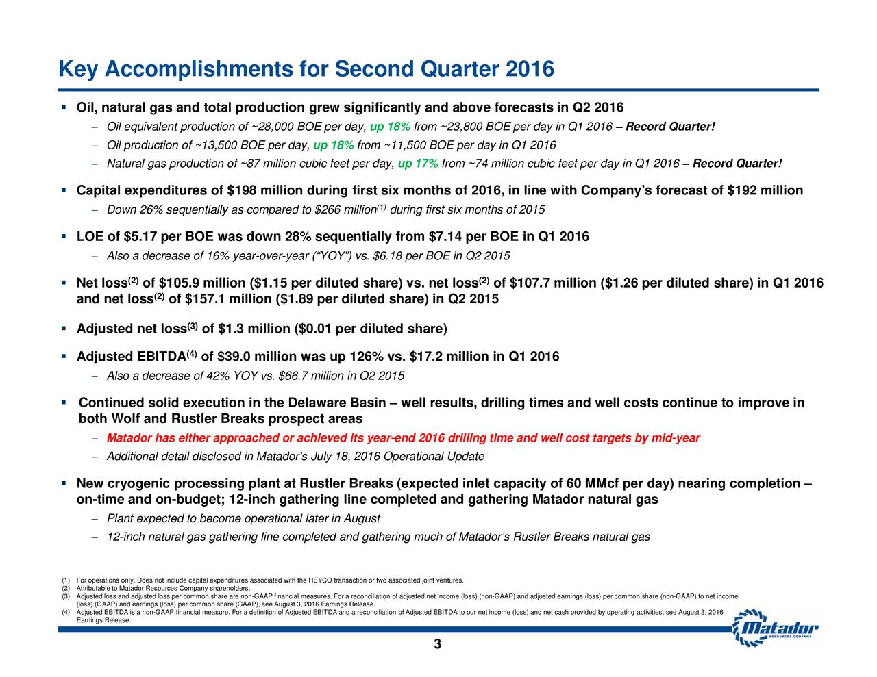 Companys forecast of $192 million MMcf per day) nearing completion of $107.7 million ($1.26 per diluted share) in Q1 2016 (2) tadors Rustler Breaks natural gas s, drilling times and well costs contto our net income (loss) and net cash provided by operating activities, see August 3, 2016 tures.loss) (non-GAAP) and adjusted earnings (loss) per common share (non-GAAP) to net income from ~74 million cubic feet per day in Q1 2016 3 from ~23,800 BOE per day in Q1 2016 nd 2016 drilling time and well cost targets by mid-year up 17% during first six months of 2015 (1) mpleted and gathering Matador natural gas up 18% ially from $7.14 per BOE in Q1 2016 gnificantly andfirst six months of 2016, in line with r Breaks (expected inlet capacity of 60 iluted share) vs. net loss up 18% s July 18, 2016 Operational UpdateFor a reconciliation of adjusted net incom completed and gathering much of Ma million cubic feet per day, ational later in August year-over-year (YOY) vs. $6.18 per BOE in Q2 2015 easure. For a definition of Adjusted EBITDA and a reconciliation of Adjusted EBITDA of $of $39.0 million was up 126% vs. $17.2 million in Q1 2016on-GAAP financial (3) (4) of $157.1 million ($1.89 per diluted share) in Q2 2015 (2) of $105.9 million ($1.15 per d (2) OilOilNatural gas production of ~87r day,6dpa,edatoecr6aaeldonthnaYedtte12ixprseeatiMnitadgrioe5iritlyear-e Oil, natural gaCsapitaleotElendNtutcoipefgtlAsdeuiltodlEsuIrn8A% seNqewectryogenic procd(ss(AAPgapeangt(s)Reosmoeshare (GAAP), see August 3, 2016 Earnings Release. Key Accomplishments for Second Quarter 2016     (1) For operations only. Does not include capital expenditures associated with the HEYCO transaction or two associated joint ven