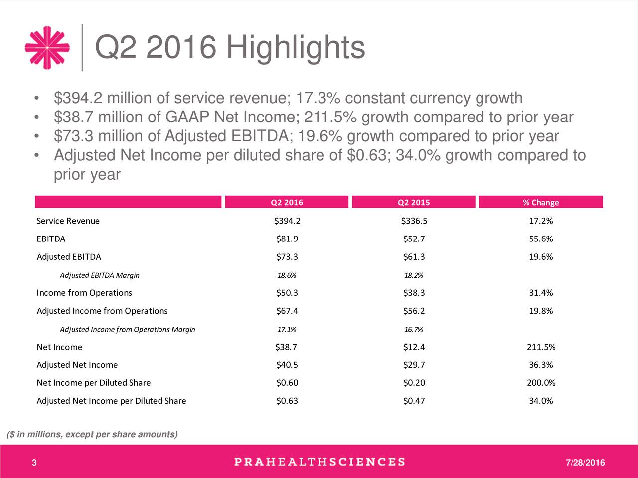 $394.2 million of service revenue; 17.3% constant currency growth $38.7 million of GAAP Net Income; 211.5% growth compared to prior year $73.3 million of Adjusted EBITDA; 19.6% growth compared to prior year Adjusted Net Income per diluted share of $0.63; 34.0% growth compared to prior year Q2 2016 Q2 2015 % Change Service Revenue $394.2 $336.5 17.2% EBITDA $81.9 $52.7 55.6% Adjusted EBITDA $73.3 $61.3 19.6% Adjusted EBITDA Margin 18.6% 18.2% Income fromOperations $50.3 $38.3 31.4% Adjusted Income from Operations $67.4 $56.2 19.8% Adjusted Income from Operations Margin 17.1% 16.7% Net Income $38.7 $12.4 211.5% Adjusted Net Income $40.5 $29.7 36.3% Net Income per Diluted Share $0.60 $0.20 200.0% Adjusted Net Income per Diluted Share $0.63 $0.47 34.0% ($ in millions, except per share amounts) 3 7/28/2016