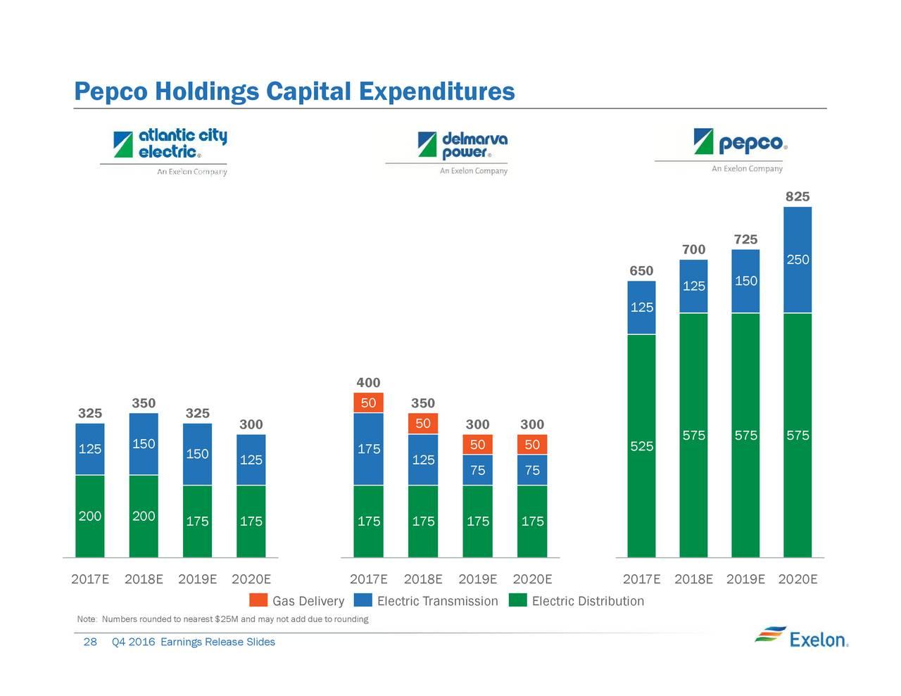 Exelon earnings call