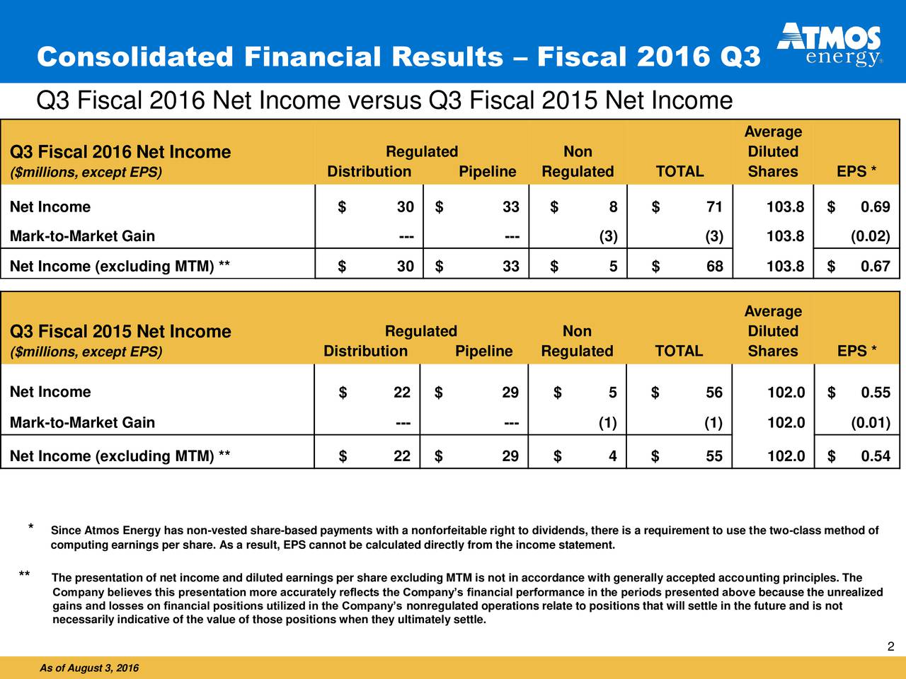 Q3 Fiscal 2016 Net Income versus Q3 Fiscal 2015 Net Income Average Q3 Fiscal 2016 Net Income Regulated Non Diluted ($millions, except EPS) Distribution Pipeline Regulated TOTAL Shares EPS * Net Income $ 30 $ 33 $ 8 $ 71 103.8 $ 0.69 Mark-to-Market Gain --- --- (3) (3) 103.8 (0.02) Net Income (excluding MTM) ** $ 30 $ 33 $ 5 $ 68 103.8 $ 0.67 Average Q3 Fiscal 2015 Net Income Regulated Non Diluted ($millions, except EPS) Distribution Pipeline Regulated TOTAL Shares EPS * Net Income $ 22 $ 29 $ 5 $ 56 102.0 $ 0.55 Mark-to-Market Gain --- --- (1) (1) 102.0 (0.01) Net Income (excluding MTM) ** $ 22 $ 29 $ 4 $ 55 102.0 $ 0.54 * Since Atmos Energy has non-vested share-based payments with a nonforfeitable right to dividends, there is a requirement to use the two-class method of computing earnings per share. As a result, EPS cannot be calculated directly from the income statement. ** Company believes this presentation more accurately reflects the Companys financial performance in the periods presented above because the unrealized gains and losses on financial positions utilized in the Companys nonregulated operations relate to positions that will settle in the future and is not necessarily indicative of the value of those positions when they ultimately settle. 2