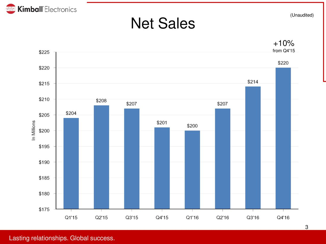 Net Sales +10% from Q4'15 3 LaLaitinreralitonsipp.s.looabllsuccces.s.