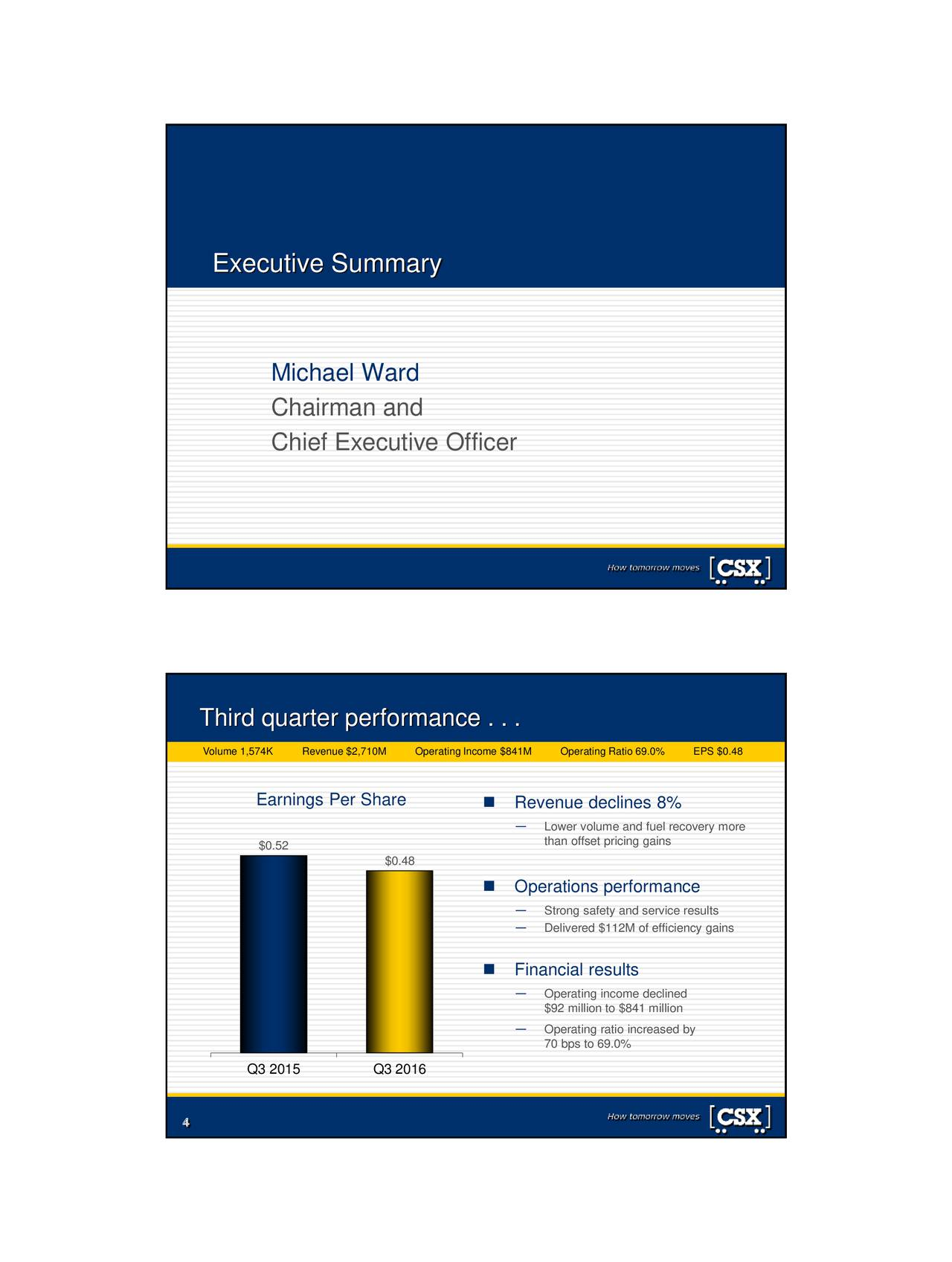 Michael Ward Chairman and Chief Executive Officer Third quarter performance . . . Volume 1,574Revenue $2,710Operating Income $Operating Ratio EPS $0.48 Earnings Per Share  Revenue declines 8% Lower volume and fuel recovery more $0.52 than offset pricing gains $0.48 Operations performance Strong safety and service results Delivered $112M of efficiency gains Financial results Operating income declined $92 million to $841 million Operating ratio increased by 70 bps to 69.0% Q3 2015 Q3 2016 4