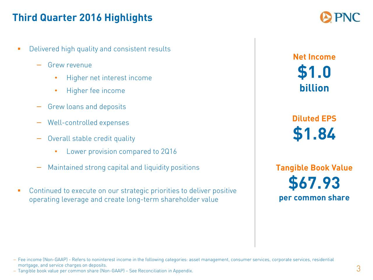 Delivered high quality and consistent results Net Income Grew revenue Higher net interest income $1.0 Higher fee income billion Grew loans and deposits Diluted EPS Well-controlled expenses $1.84 Overall stable credit quality Lower provision compared to 2Q16 Maintained strong capital and liquidity positions Tangible Book Value $67.93 Continued to execute on our strategic priorities todeliver positive operating leverage and create long-term shareholder value per common share mortgage, and service charges on deposits.est income in the following categories: asset management, consumer services, corporate services, residential Tangible book value per commonshare (Non-GAAP)  See Reconciliation in Appendix. 3
