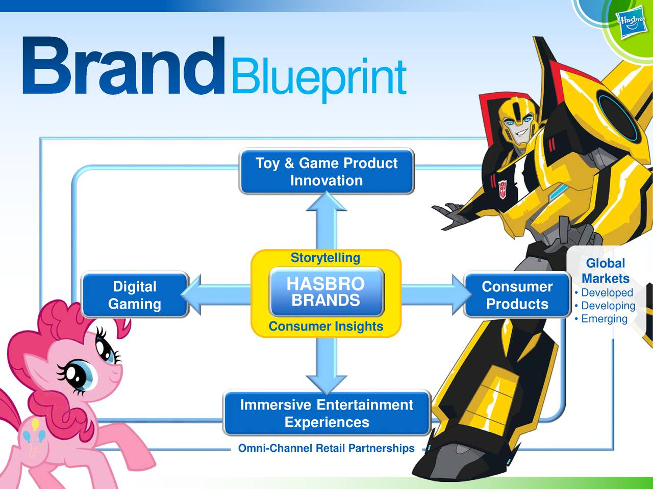 Toy & Game Product Innovation Storytelling Markets Digital HASBRO Consumer  Developed Gaming BRANDS Products  Developing Emerging Consumer Insights Immersive Entertainment Experiences Omni-Channel Retail Partnerships