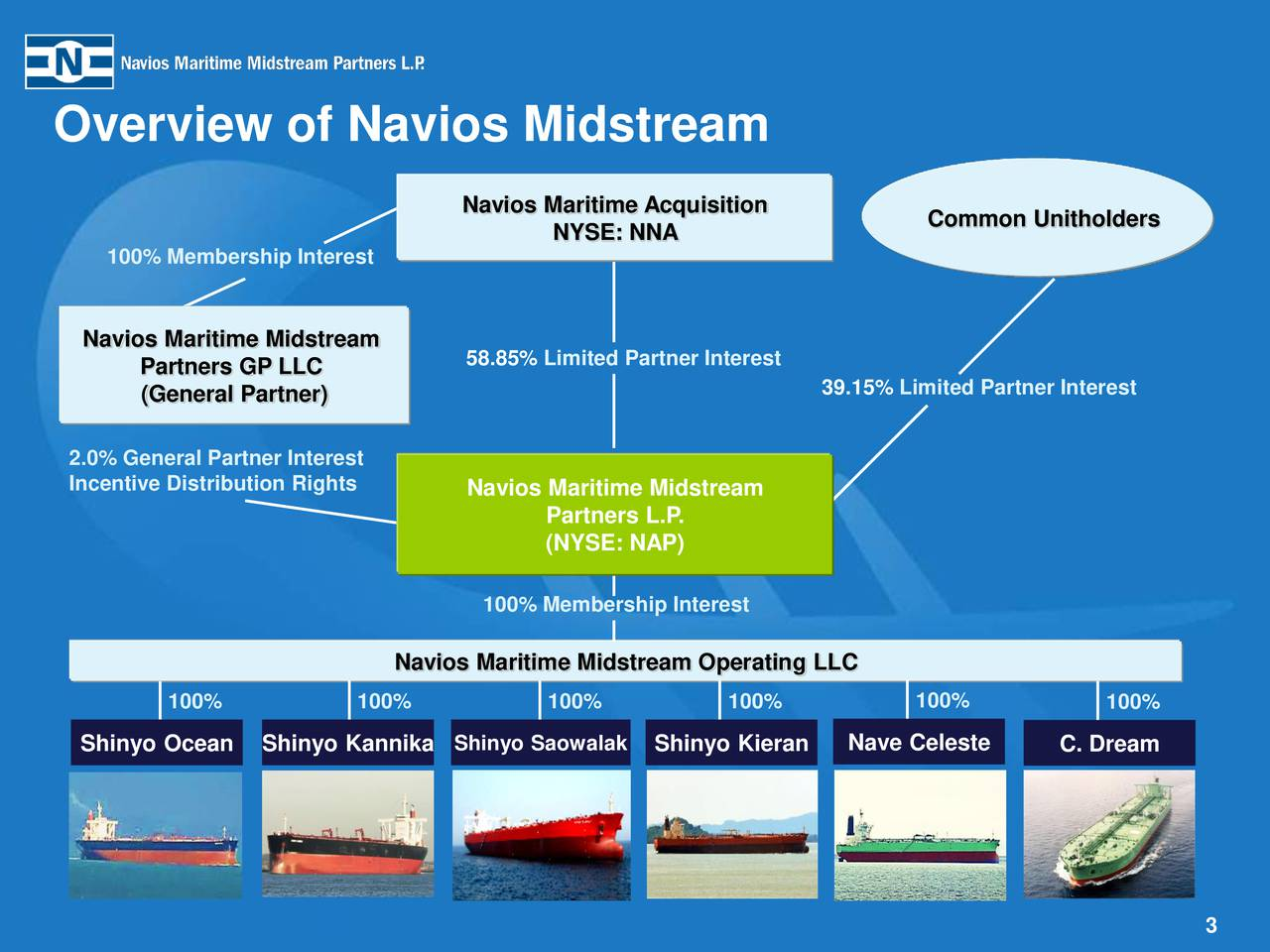 Overview of Navios Midstream Navios Maritime Acquisition Common Unitholders NYSE: NNA 100% Membership Interest Navios Maritime Midstream Partners GP LLC 58.85% Limited Partner Interest (General Partner) 39.15% Limited Partner Interest 2.0% General Partner Interest Incentive Distribution Rights Navios Maritime Midstream Partners L.P. (NYSE: NAP) 100% Membership Interest Navios Maritime Midstream Operating LLC 100% 100% 100% 100% 100% 100% Shinyo Ocean Shinyo Kannika Shinyo Saowalak Shinyo Kieran Nave Celeste C. Dream 3