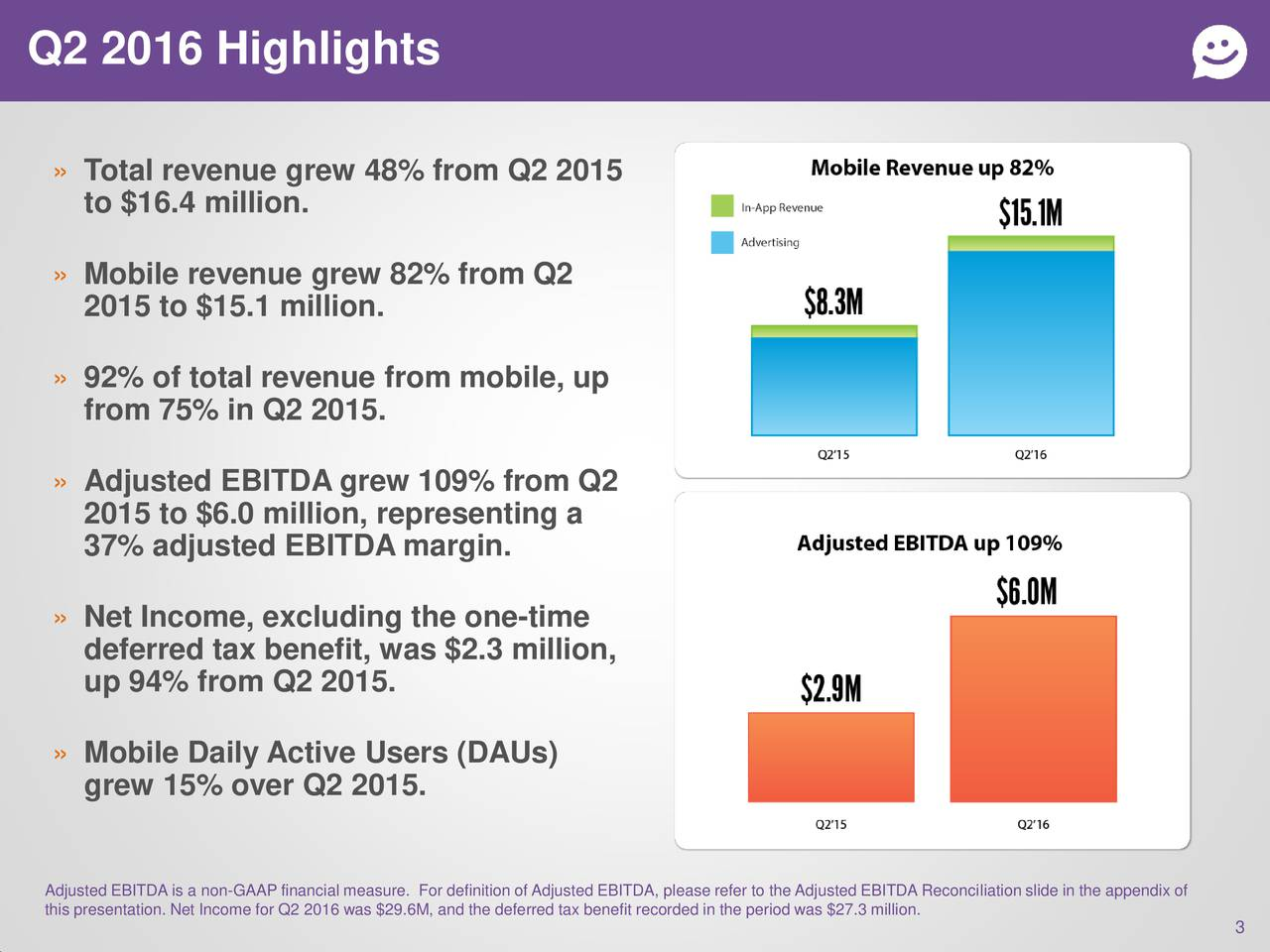 Total revenue grew 48% from Q2 2015 to $16.4 million. Mobile revenue grew 82% from Q2 2015 to $15.1 million. 92% of total revenue from mobile, up from 75% in Q2 2015. Adjusted EBITDA grew 109% from Q2 2015 to $6.0 million, representing a 37% adjusted EBITDA margin. Net Income, excluding the one-time deferred tax benefit, was $2.3 million, up 94% from Q2 2015. Mobile Daily Active Users (DAUs) grew 15% over Q2 2015. Adjusted EBITDA is a non-GAAP financial measure. For definition of Adjusted EBITDA, please refer to the Adjusted EBITDA Reconciliation slide in the appendix of this presentation. Net Income for Q2 2016 was $29.6M, and the deferred tax benefit reco3ded in the period was $27.3 million.