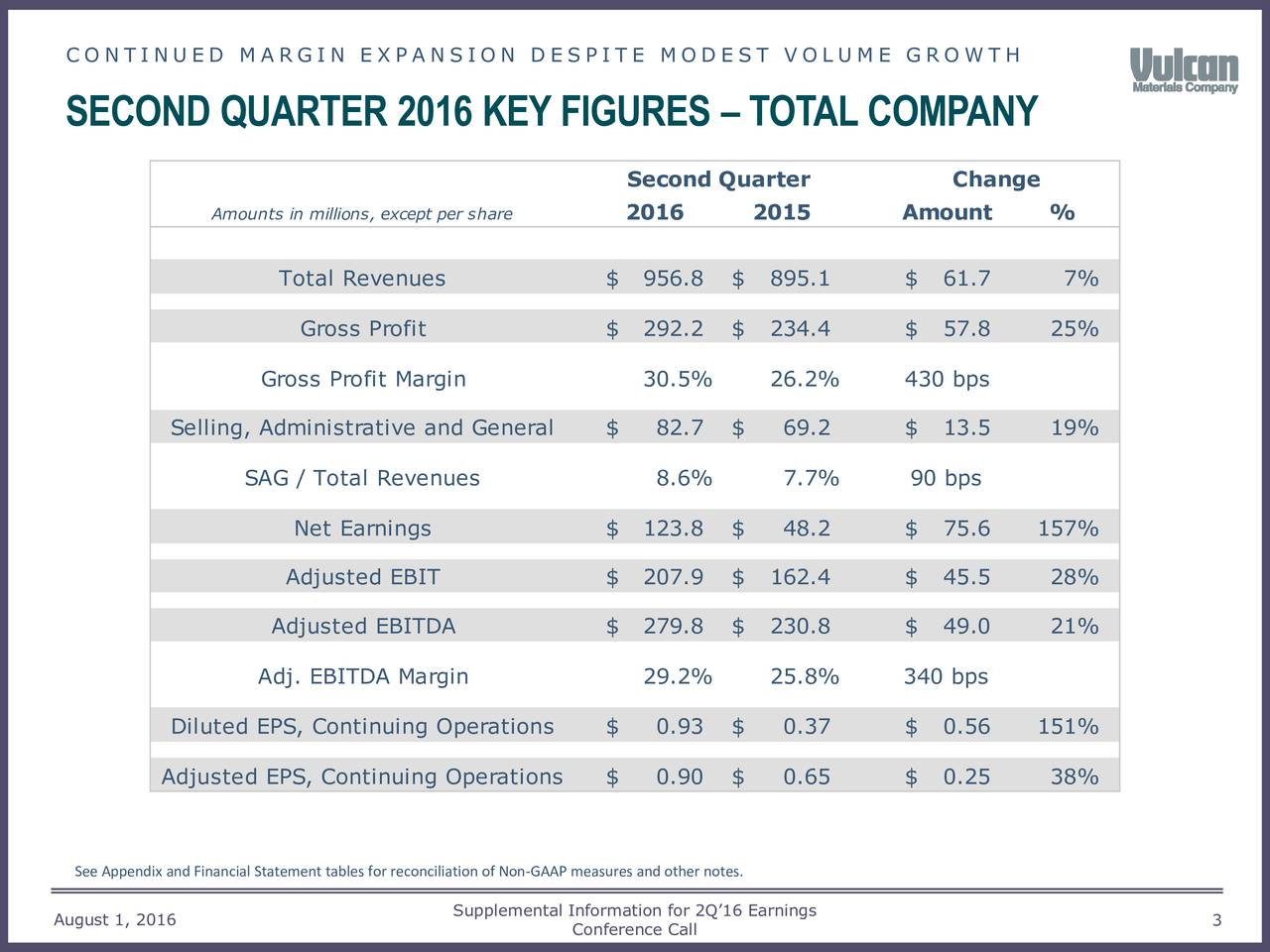 SECOND QUARTER 2016 KEYFIGURES  TOTAL COMPANY Second Quarter Change Amounts in millions, except per s2016 2015 Amount % Total Revenues $ 956.8 $ 895.1 $ 61.7 7% Gross Profit $ 292.2 $ 234.4 $ 57.8 25% Gross Profit Margin 30.5% 26.2% 430 bps Selling, Administrative and General$ 82.7 $ 69.2 $ 13.5 19% SAG / Total Revenues 8.6% 7.7% 90 bps Net Earnings $ 123.8 $ 48.2 $ 75.6 157% Adjusted EBIT $ 207.9 $ 162.4 $ 45.5 28% Adjusted EBITDA $ 279.8 $ 230.8 $ 49.0 21% Adj. EBITDA Margin 29.2% 25.8% 340 bps Diluted EPS, Continuing Operations $ 0.93 $ 0.37 $ 0.56 151% Adjusted EPS, Continuing Operations$ 0.90 $ 0.65 $ 0.25 38% See Appendix and Financial Statement tables for reconciliation of Non-GAAP measures and other notes. Supplemental Information for 2Q16 Earnings August 1, 2016 Conference Call 3