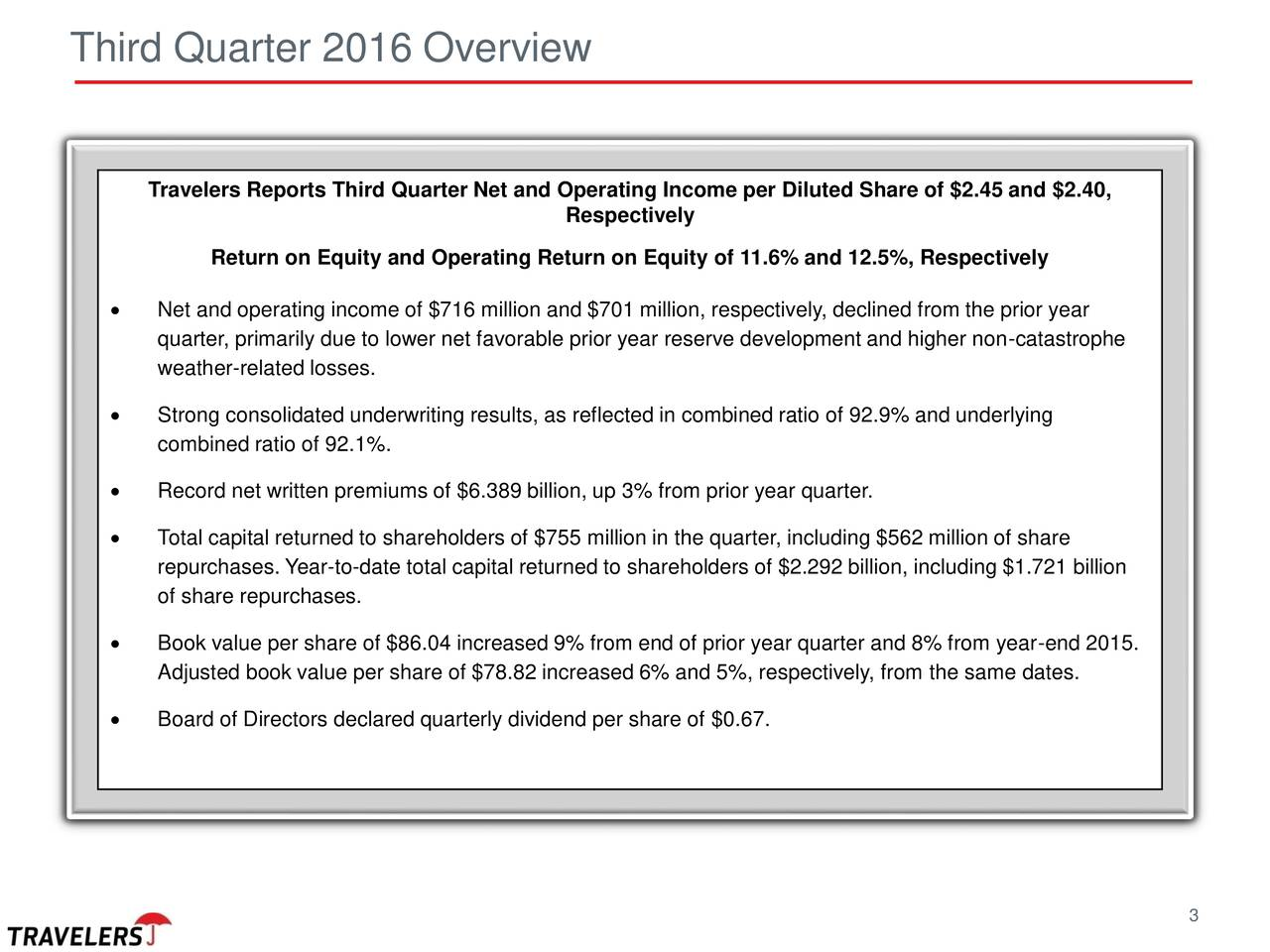 Travelers Reports Third Quarter Net and Operating Income per Diluted Share of $2.45 and $2.40, Respectively Return on Equity and Operating Return on Equity of 11.6% and 12.5%, Respectively Net and operating income of $716 million and $701 million, respectively, declined from the prior year quarter, primarily due to lower net favorable prior year reserve development and higher non-catastrophe weather-related losses. Strong consolidated underwriting results, as reflected in combined ratio of 92.9% and underlying combined ratio of 92.1%. Record net written premiums of $6.389 billion, up 3% from prior year quarter. Total capital returned to shareholders of $755 million in the quarter, including $562 million of share repurchases. Year-to-date total capital returned to shareholders of $2.292 billion, including $1.721 billion of share repurchases. Book value per share of $86.04 increased 9% from end of prior year quarter and 8% from year-end 2015. Adjusted book value per share of $78.82 increased 6% and 5%, respectively, from the same dates. Board of Directors declared quarterly dividend per share of $0.67. 3