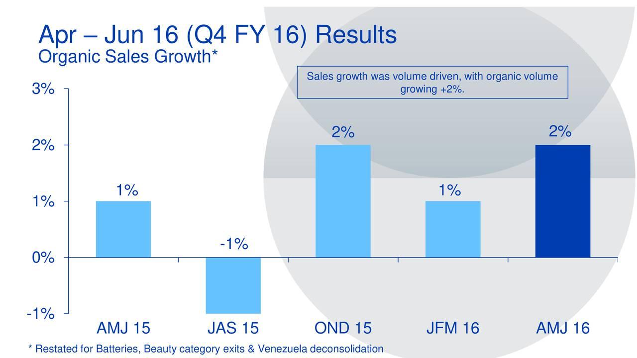 Organic Sales Growth* Sales growth was volume driven, with organic volume 3% growing +2%. 2% 2% 2% 1% 1% 1% -1% 0% -1% AMJ 15 JAS 15 OND 15 JFM 16 AMJ 16