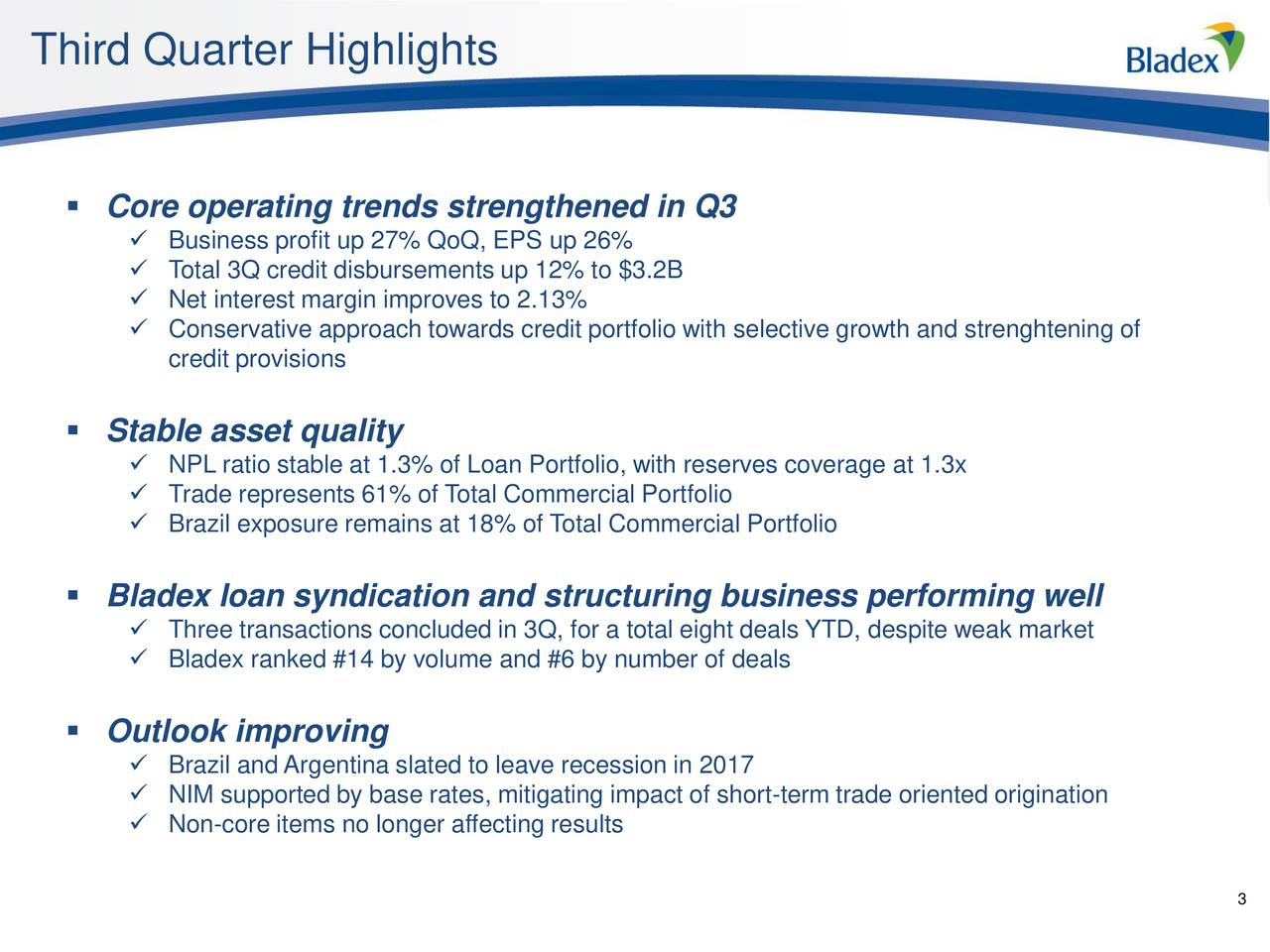Core operating trends strengthened in Q3 Business profit up 27% QoQ, EPS up 26% Total 3Q credit disbursements up 12% to $3.2B Net interest margin improves to 2.13% Conservative approach towards credit portfolio with selective growth and strenghtening of credit provisions Stable asset quality NPL ratio stable at 1.3% of Loan Portfolio, with reserves coverage at 1.3x Trade represents 61% of Total Commercial Portfolio Brazil exposure remains at 18% of Total Commercial Portfolio Bladex loan syndication and structuring business performing well Three transactions concluded in 3Q, for a total eight deals YTD, despite weak market Bladex ranked #14 by volume and #6 by number of deals Outlook improving Brazil and Argentina slated to leave recession in 2017 NIM supported by base rates, mitigating impact of short-term trade oriented origination Non-core items no longer affecting results 3