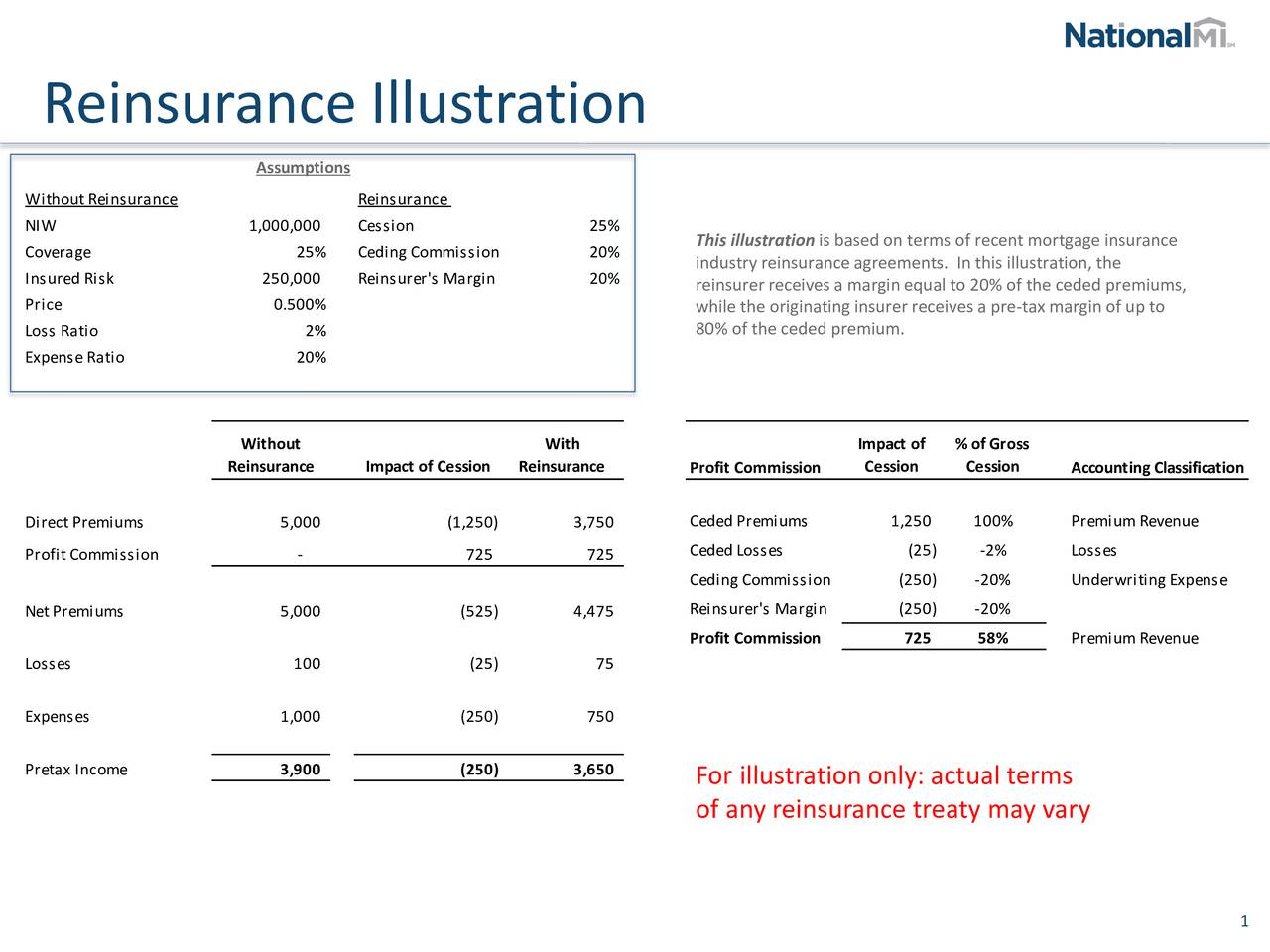 Assumptions Without Reinsurance Reinsurance NIW 1,000,000 Cession 25% This illustrationis based on terms of recent mortgage insurance Coverage 25% Ceding Commission 20% industry reinsurance agreements. In this illustration, the Insured Risk 250,000 Reinsurer's Margin 20% reinsurer receives a margin equal to 20% of the ceded premiums, Price 0.500% while the originating insurer receives a pre-tax margin of up to Loss Ratio 2% 80% of the ceded premium. Expense Ratio 20% Without With Impact of % of Gross Reinsurance Impact of Cession Reinsurance Profit Commission Cession Cession Accounting Classification Direct Premiums 5,000 (1,250) 3,750 Ceded Premiums 1,250 100% Premium Revenue Profit Commission - 725 725 Ceded Losses (25) -2% Losses Ceding Commission (250) -20% Underwriting Expense Net Premiums 5,000 (525) 4,475 Reinsurer's Margin (250) -20% Profit Commission 725 58% Premium Revenue Losses 100 (25) 75 Expenses 1,000 (250) 750 Pretax Income 3,900 (250) 3,650 For illustration only: actual terms of any reinsurance treaty may vary 1