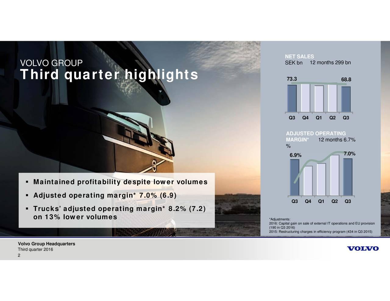 12 months 6.7% 12 months 299 bn 6.9% Q3 Q4 Q1 Q2 Q3 NETEKAES3.3 Q3 QADJ%RGID*OPERATING *AutC1i3au)inahrtilficiogra34pQis3io2n015) MainAdauneond1oairjtiltymdelemiesil.w%errgil*m8.2s% (7.2) VOL TVOh GiR OUP quarter highlights VThrd quarter 2016arters