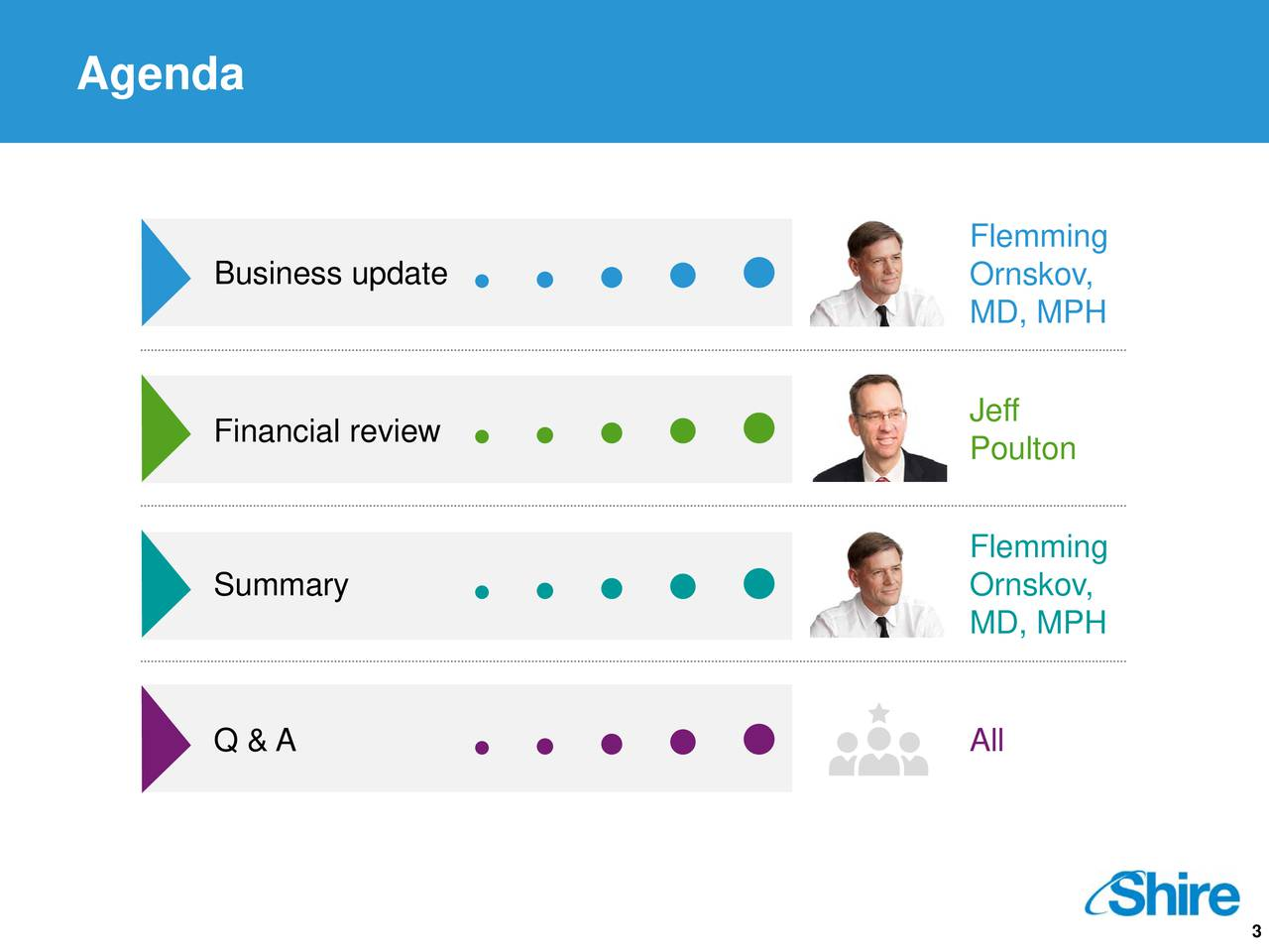 Flemming Business update Ornskov, MD, MPH Jeff Financial review Poulton Flemming Summary Ornskov, MD, MPH Q & A All