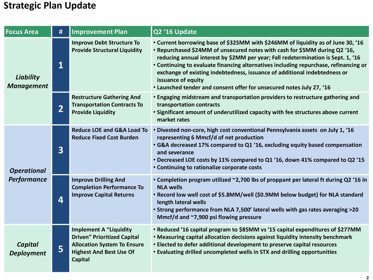 Focus Area # Improvement Plan Q2 16 Update Improve Debt StructureTo  Current borrowing base of $325MM with $246MM of liquidity as of June 30, 16 Provide Structural Liquidity Repurchased $24MM of unsecured notes with cash for $5MM during Q2 16, reducing annual interest by $2MM per year; Fall redetermination is Sept. 1, 16 1  Continuing to evaluate financing alternatives including repurchase, refinancing or exchange of existing indebtedness, issuance of additional indebtedness or Liability issuance of equity Management  Launched tender and consent offer for unsecured notes July 27, 16 RestructureGathering And  Engaging midstream and transportation providers to restructuregathering and 2 Transportation Contracts To transportation contracts Provide Liquidity  Significant amount of underutilized capacity with fee structures above current market rates Reduce LOE and G&A Load To  Divested non-core, high cost conventional Pennsylvania assets on July 1, 16 Reduce Fixed Cost Burden representing 6 Mmcf/d of net production 3  G&A decreased 17% compared to Q1 16, excluding equity based compensation and severance Decreased LOE costs by 11% compared to Q1 16, down 41% compared to Q2 15 Operational  Continuing to rationalize corporate costs Performance Improve Drilling And  Completion program utilized ~2,700 lbs of proppant per lateral ft during Q2 16 in Completion Performance To NLA wells Improve Capital Returns  Record low well cost of $5.8MM/well ($0.9MM below budget) for NLA standard 4 length lateral wells Strong performance from NLA 7,500 lateral wells with gas rates averaging >20 Mmcf/d and ~7,900 psi flowing pressure Implement A Liquidity  Reduced 16 capital program to $85MM vs 15 capital expenditures of $277MM Driven Prioritized Capital  Measuring capital allocation decisions against liquidity intensity benchmark Capital Allocation System To Ensure  Elected to defer additional development to preserve capital resources Deployment 5 Highest And Best Use Of  Evaluating drilled
