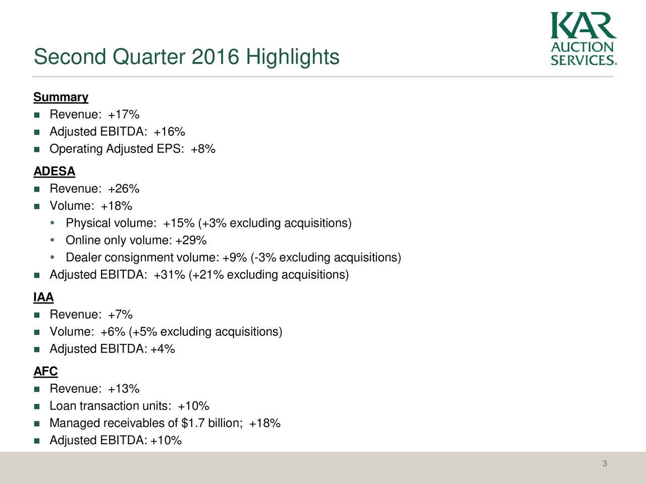 Summary Revenue: +17% Adjusted EBITDA: +16% Operating Adjusted EPS: +8% ADESA Revenue: +26% Volume: +18% Physical volume: +15% (+3% excluding acquisitions) Online only volume: +29% Dealer consignment volume: +9% (-3% excluding acquisitions) Adjusted EBITDA: +31% (+21% excluding acquisitions) IAA Revenue: +7% Volume: +6% (+5% excluding acquisitions) Adjusted EBITDA: +4% AFC Revenue: +13% Loan transaction units: +10% Managed receivables of $1.7 billion; +18% Adjusted EBITDA: +10% 3