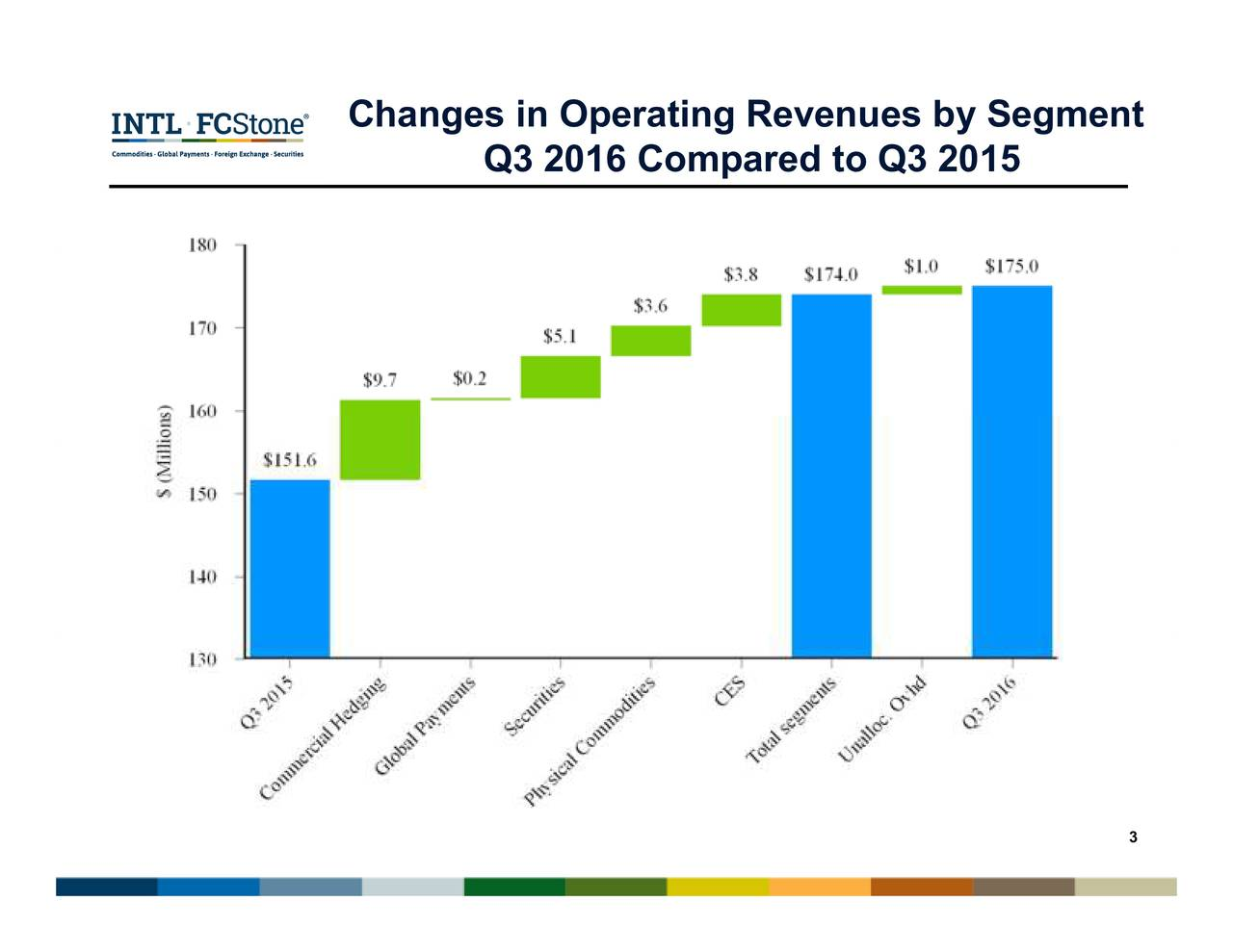 Q3 2016 Compared to Q3 2015 Changes in Operating Revenues by Segment