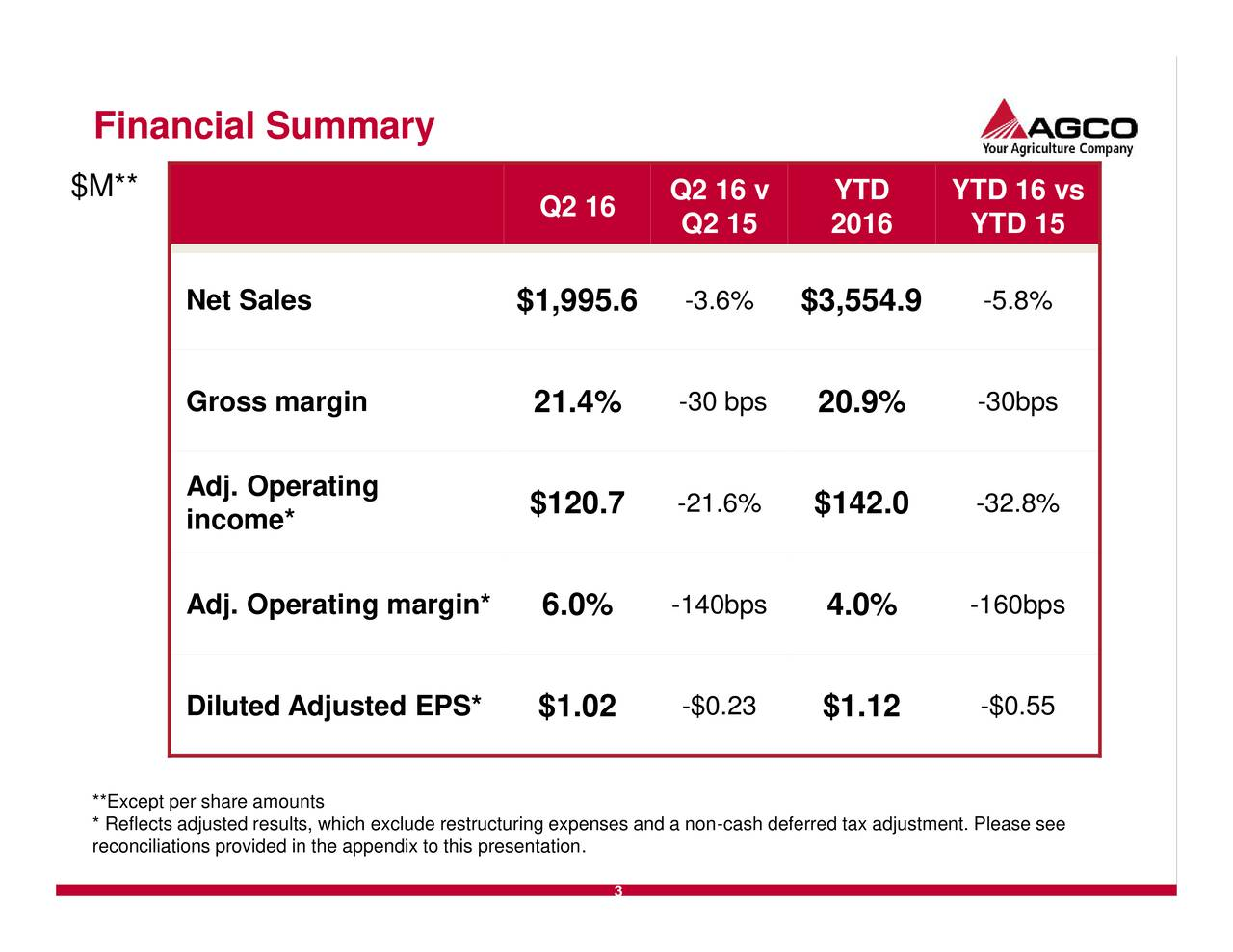 $M** Q2 16 v YTD YTD 16 vs Q2 16 Q2 15 2016 YTD 15 Net Sales $1,995.6 -3.6% $3,554.9 -5.8% Gross margin 21.4% -30 bps 20.9% -30bps Adj. Operating $120.7 -21.6% $142.0 -32.8% income* Adj. Operating margin* 6.0% -140bps 4.0% -160bps Diluted Adjusted EPS* $1.02 -$0.23 $1.12 -$0.55 **Except per share amounts reconciliations provided in the appendix to this presentation.ses and a non-cash deferred tax adjustment. Please see 3